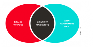 5 Actionable Tips for Content Marketing Strategy