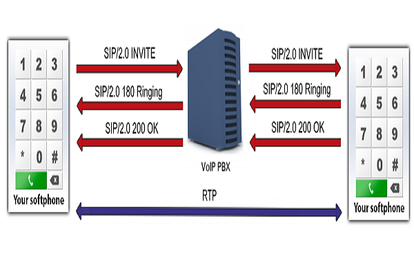 All You Need to Know About RTP Protocol