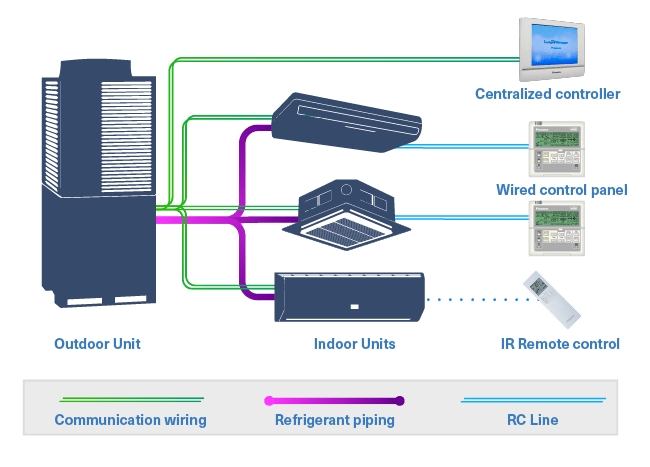 HVAC VRF System